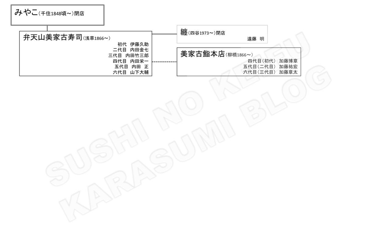 f:id:karasumiblog:20200119110425j:plain