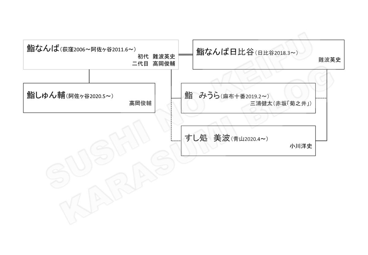 f:id:karasumiblog:20200812155431j:plain