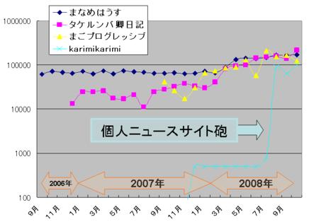 f:id:karimikarimi:20081127160236p:image
