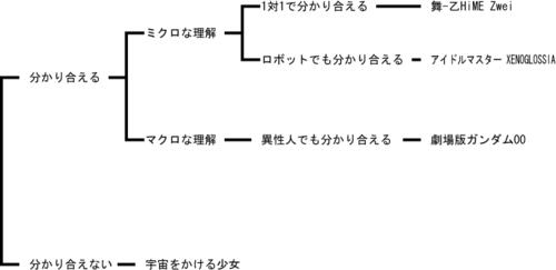 f:id:karimikarimi:20101016021523p:image