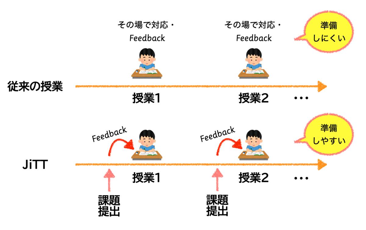 f:id:karishima:20210417105926p:plain