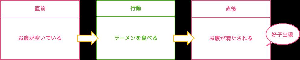 f:id:karoten512:20170930233146p:plain