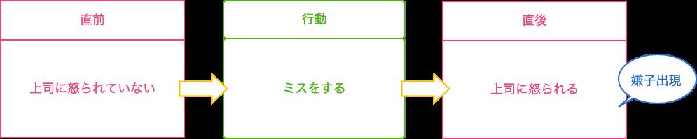 f:id:karoten512:20170930234817p:plain