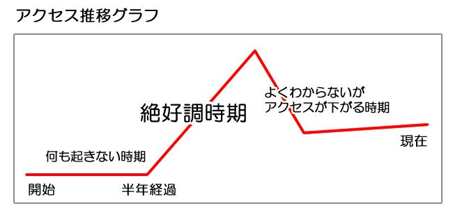アクセス推移グラフ