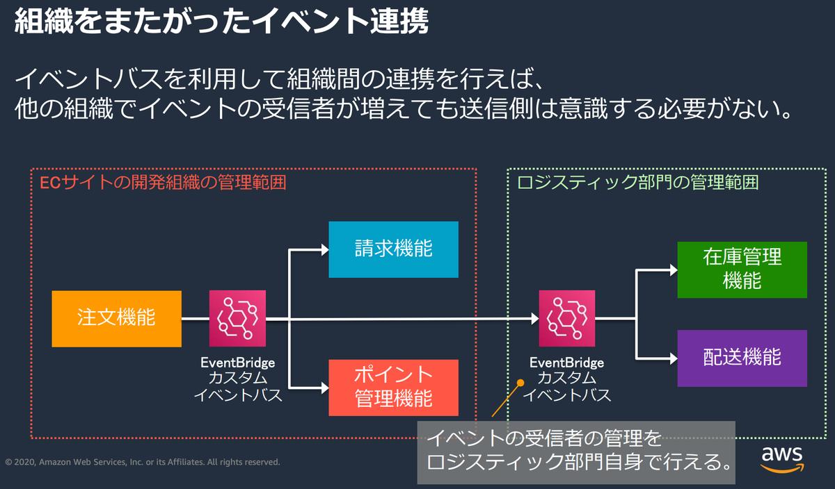 f:id:kasei_san:20200327231215p:plain
