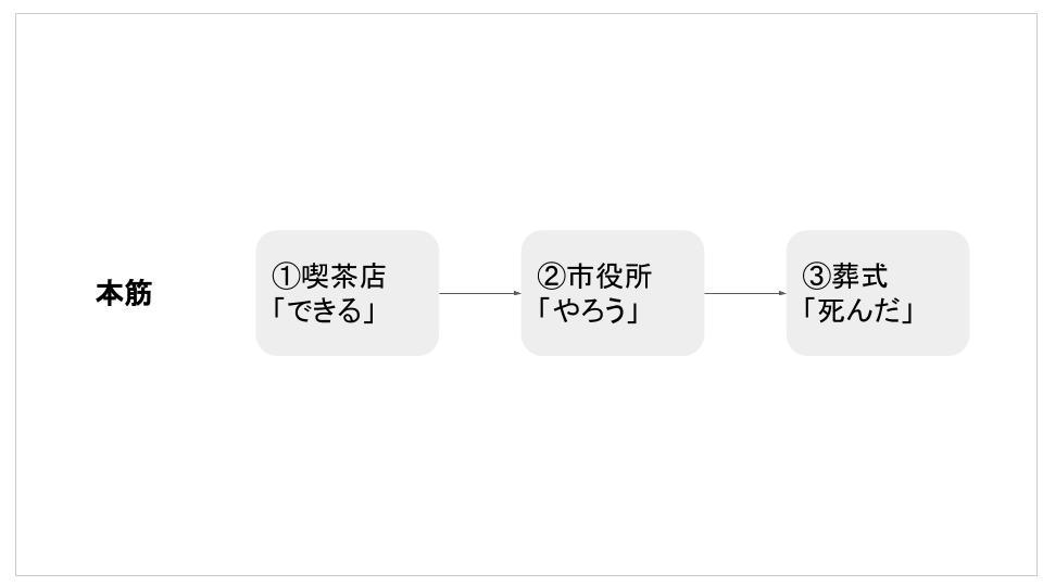 f:id:kaseinoji:20190403071810j:plain