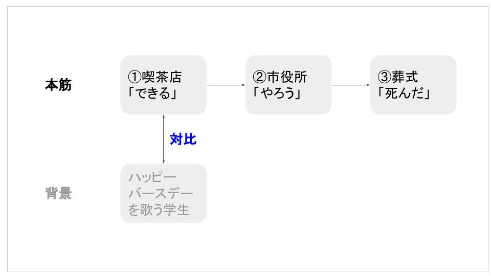 f:id:kaseinoji:20190403071918j:plain