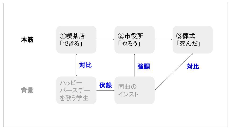 f:id:kaseinoji:20190403072014j:plain
