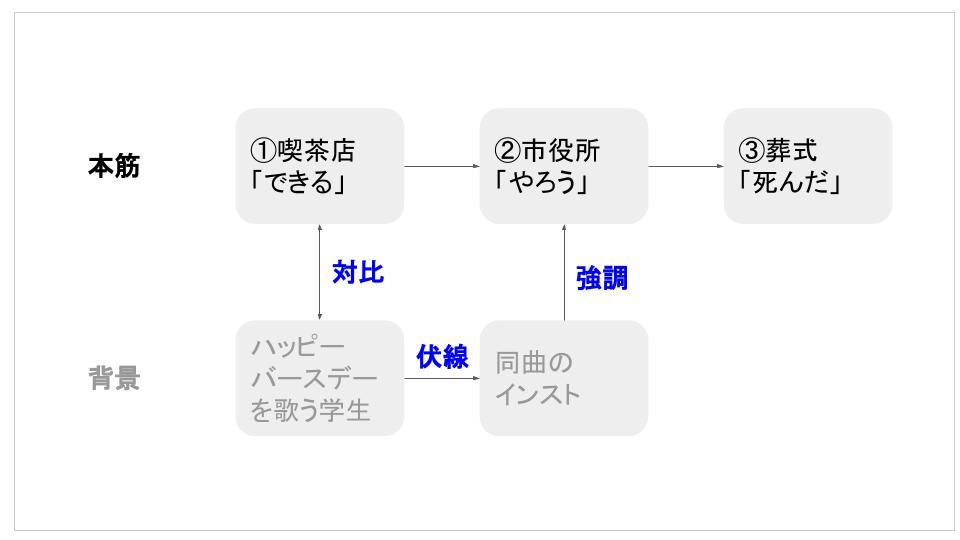 f:id:kaseinoji:20190403072042j:plain