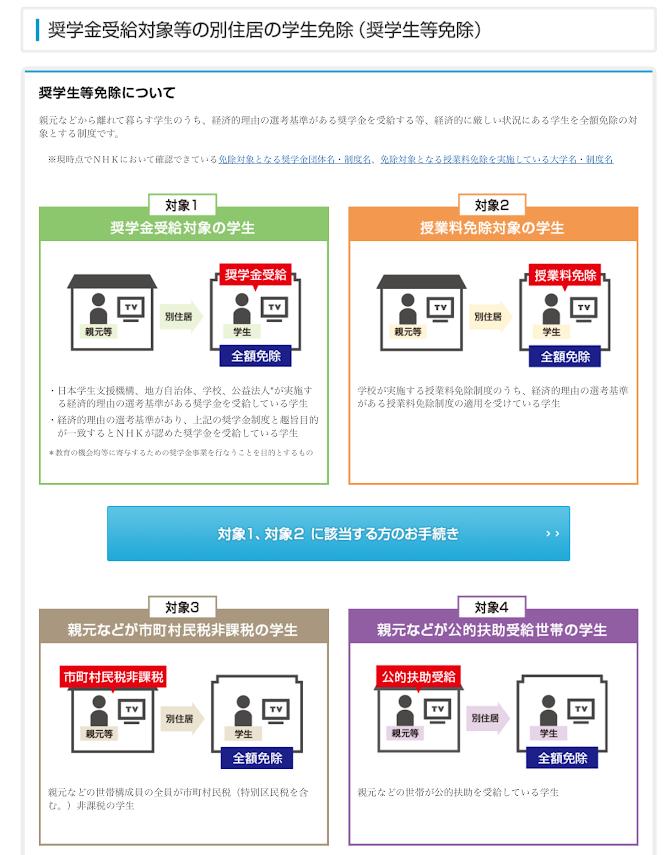 NHK受信料 奨学金受給対象者等の別住居の学生免除