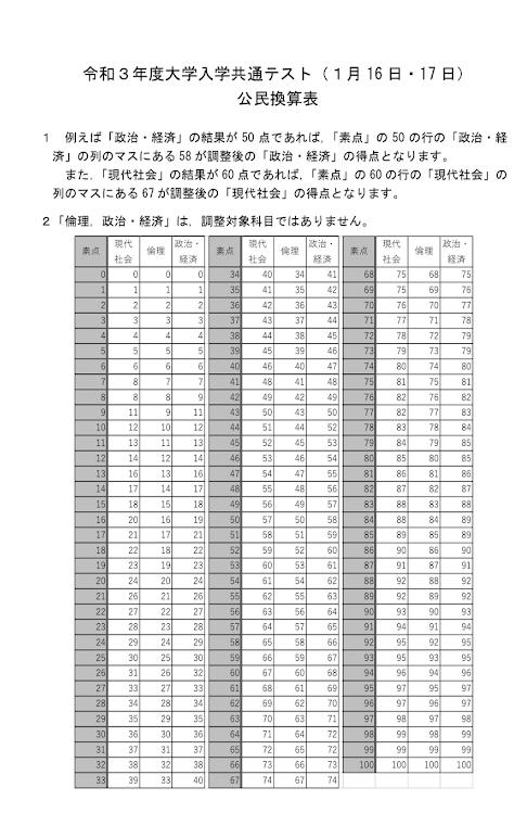 共通テスト得点調整公民換算表