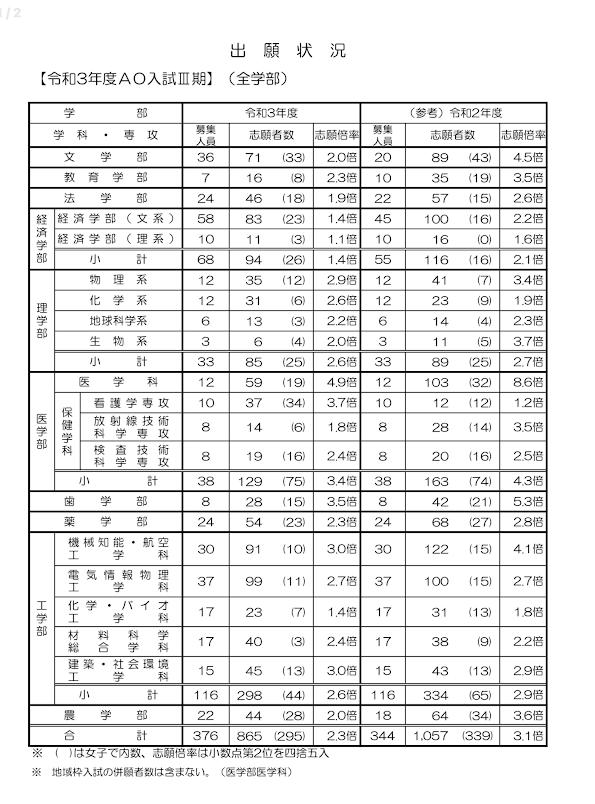 東北大学AOⅢ出願状況2021