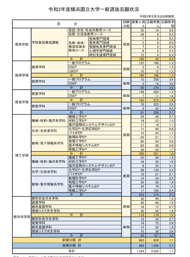 大学 倍率 国立 横浜