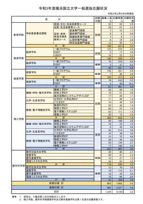 横浜国立大学2021年2月9日志願状況・倍率