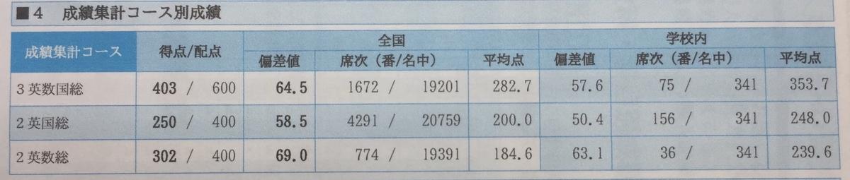 f:id:kasisuorange:20200508212901j:plain