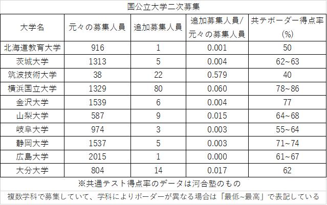 f:id:kasisuorange:20210327140721p:plain