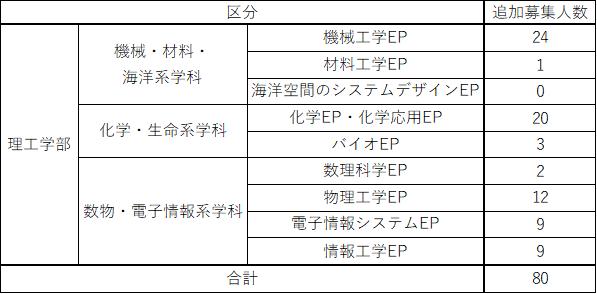 f:id:kasisuorange:20210327172912p:plain