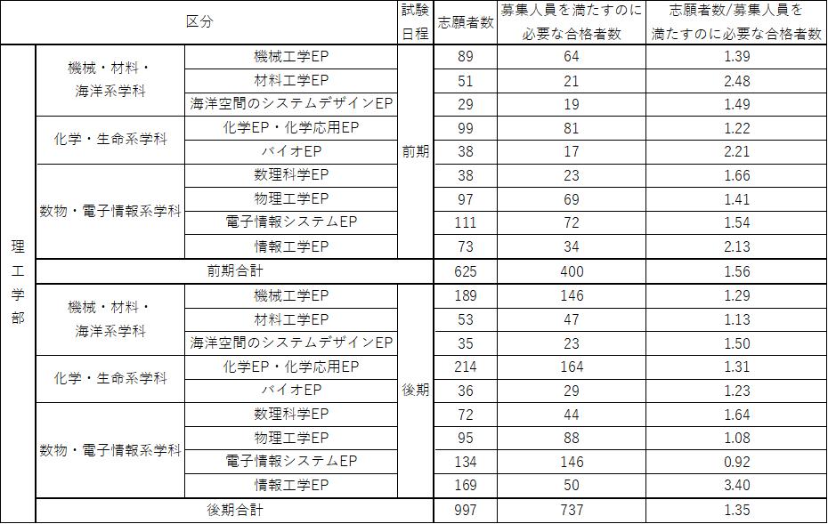 f:id:kasisuorange:20210328235256p:plain