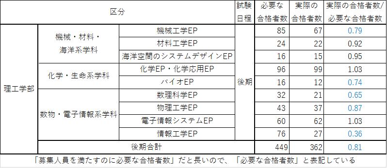 f:id:kasisuorange:20210329002148p:plain