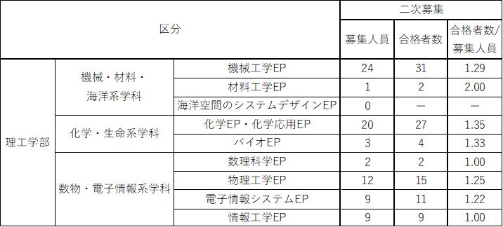 f:id:kasisuorange:20210331165609p:plain