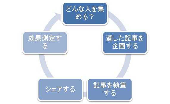 f:id:kasiwabara2013:20170115005028p:plain