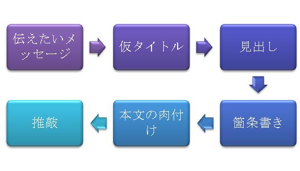 f:id:kasiwabara2013:20170118111540p:plain