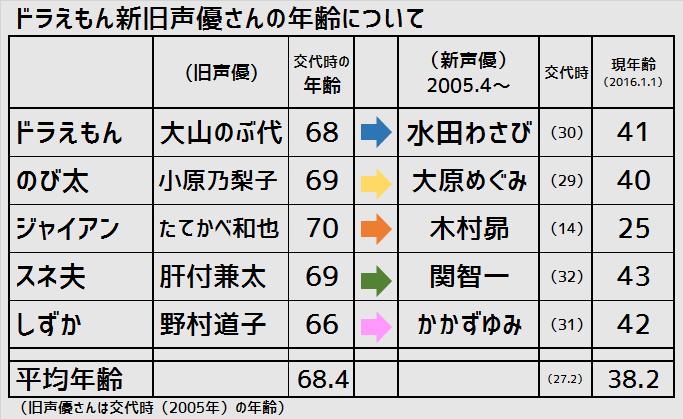 f:id:kasumi19732004:20160109225202p:plain