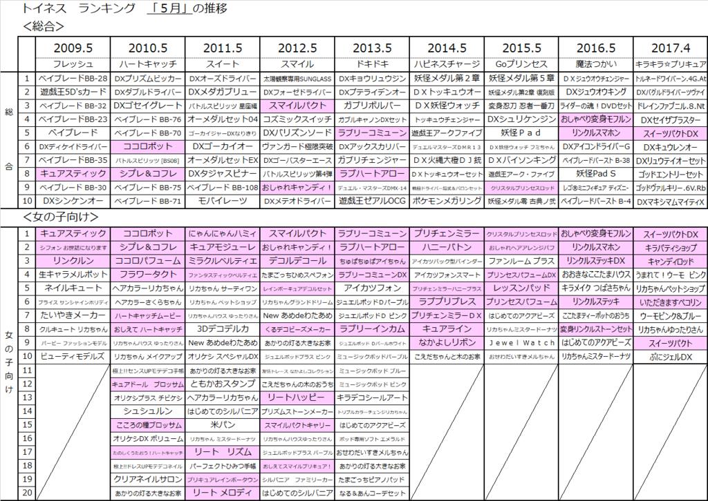 f:id:kasumi19732004:20170618213108p:plain