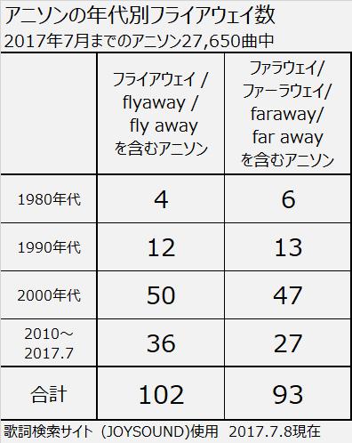 f:id:kasumi19732004:20170708132211p:plain