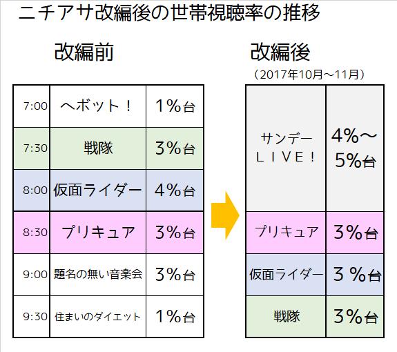 f:id:kasumi19732004:20171208102338p:plain