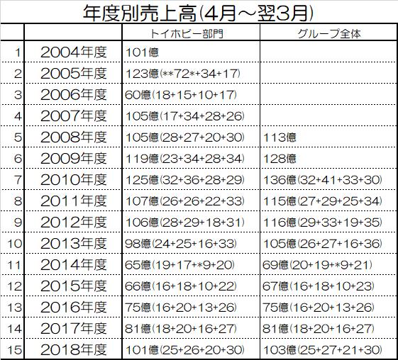 f:id:kasumi19732004:20190509202020p:plain
