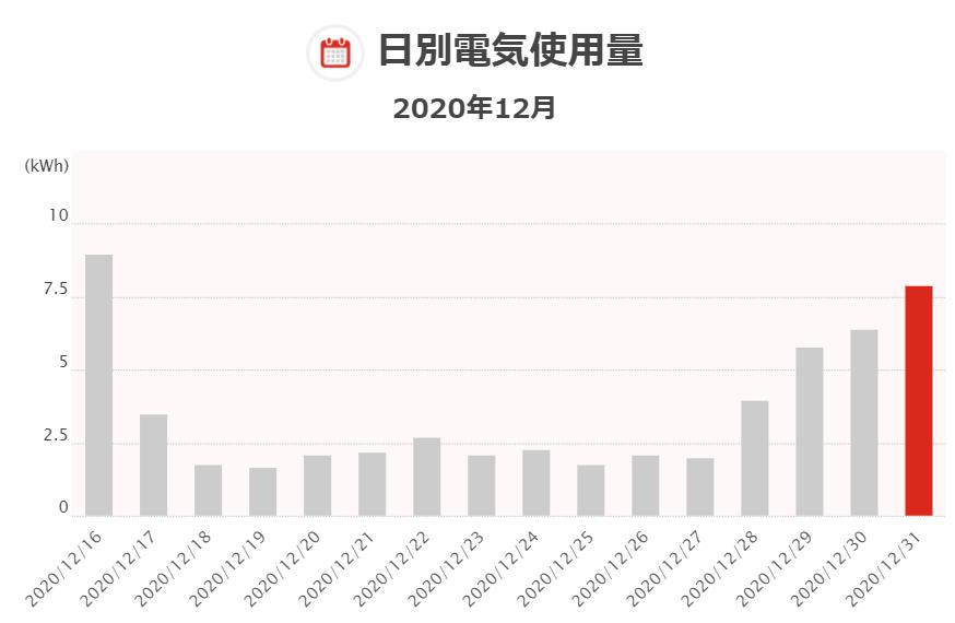 f:id:kasumi_setuyaku:20210102123949p:plain
