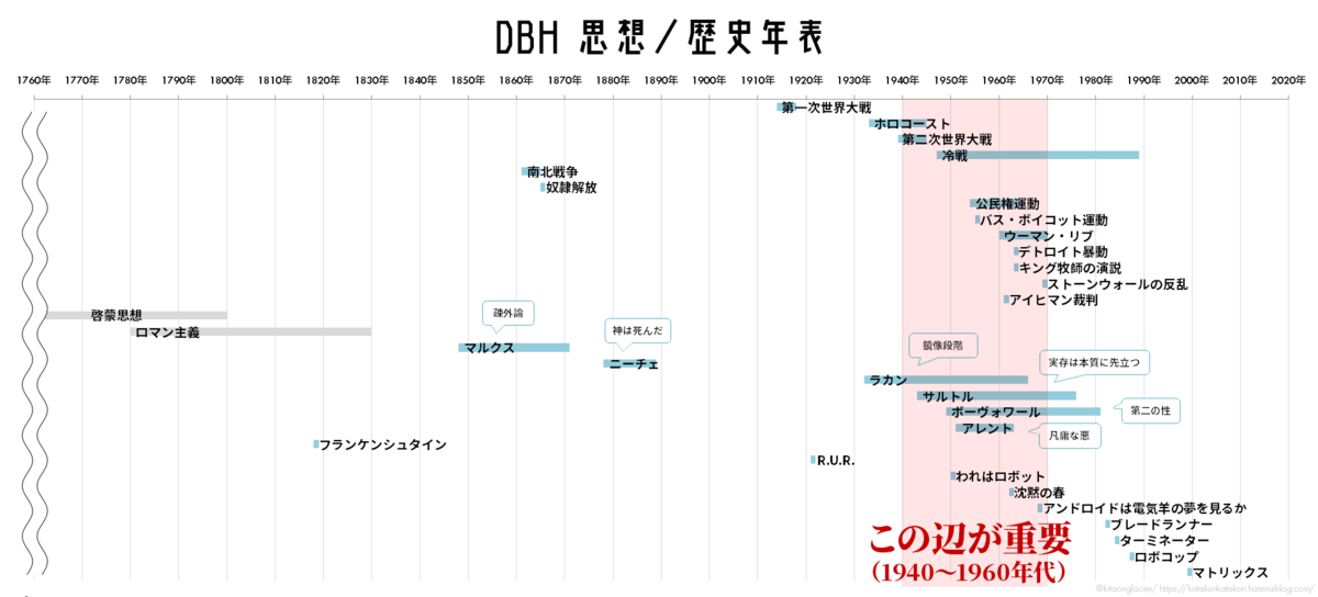 DBH思想/歴史年表