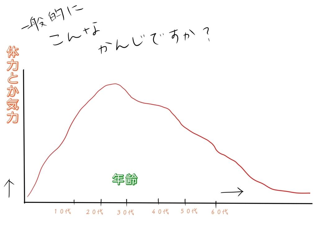 f:id:kataseumi:20180630155750j:plain