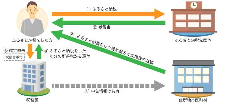f:id:kataseumi:20181215024826p:plain
