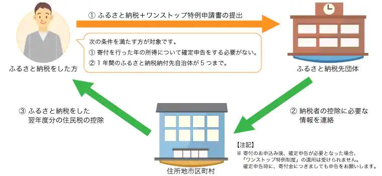 f:id:kataseumi:20181215024936p:plain