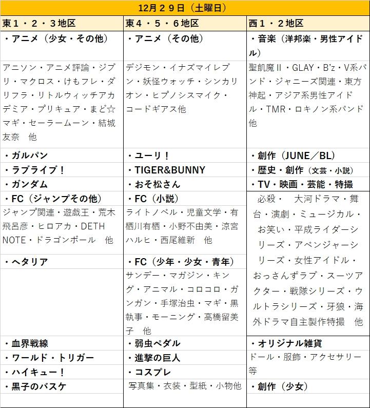 冬コミC95ジャンル別日程表12月29日