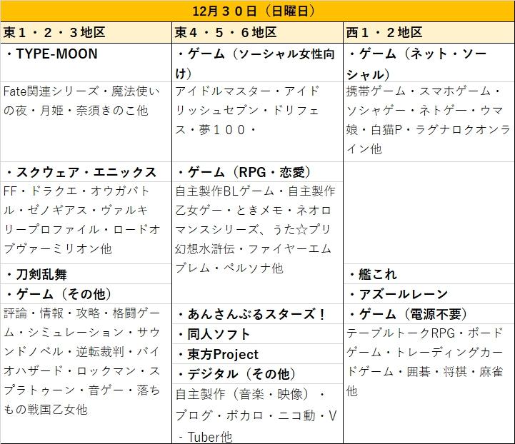 冬コミC95ジャンル別日程表12月30日