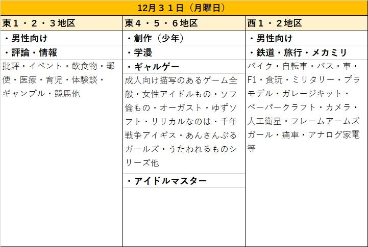 冬コミC95ジャンル別日程表12月31日