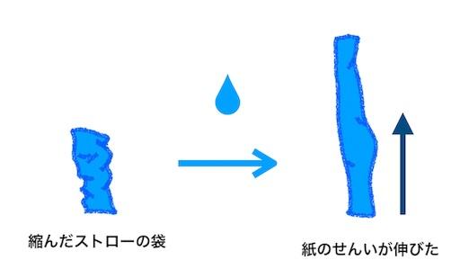 f:id:katoributa2018:20181102120819j:image