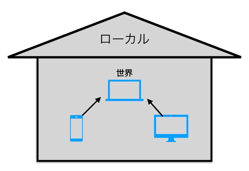 f:id:katoributa2018:20181105084504j:image