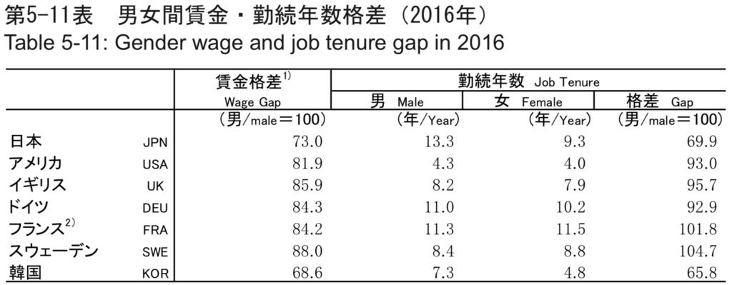男女賃金格差