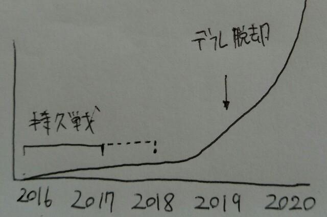 f:id:katorimasahiro:20160731115732j:plain