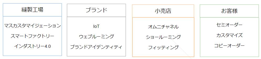 f:id:katorimasahiro:20171205004120p:plain