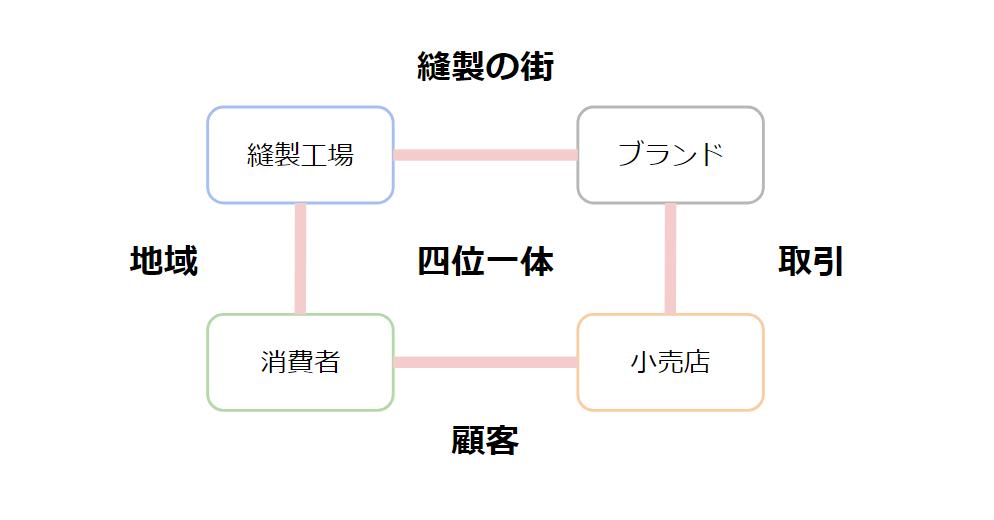 f:id:katorimasahiro:20171222010833p:plain