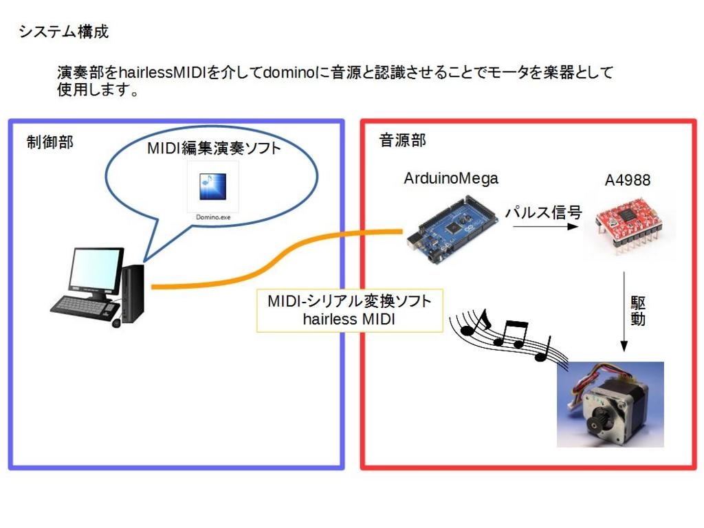 f:id:katosunmemo:20170426224831j:plain