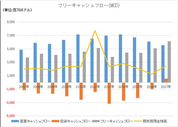 MCDのキャッシュフロー長期推移