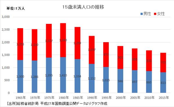 15最未満人口の推移2015年国勢調査