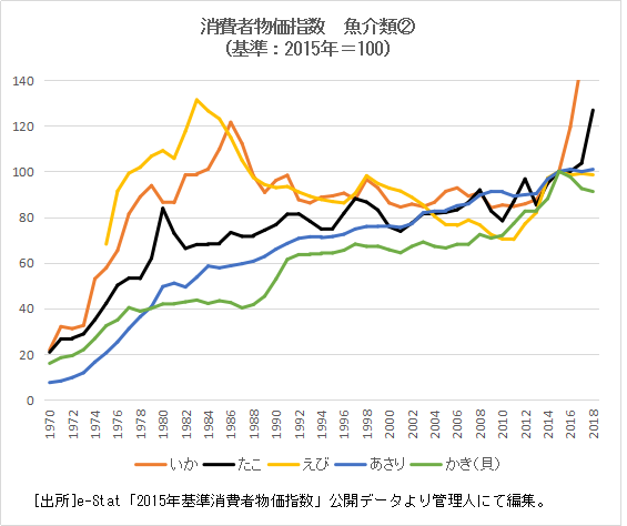 2.魚介類物価指数②