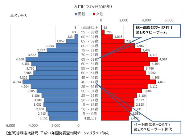人口ピラミッド2015年国勢調査